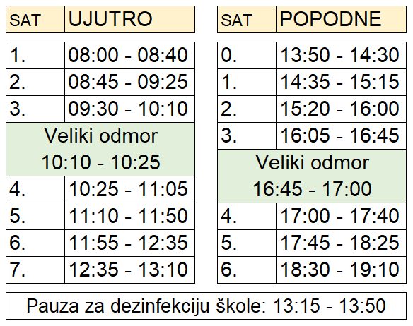Raspored zvonjenja - Upravna škola Zagreb - Poslovni tajnik - Upravni referent